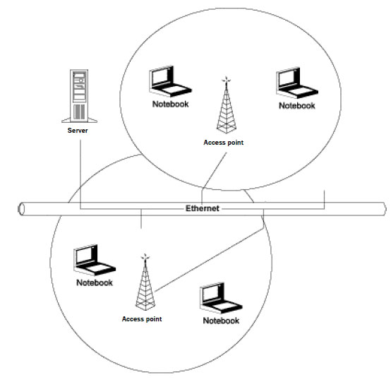 Wireless Network Application For Online Monitoring System At The